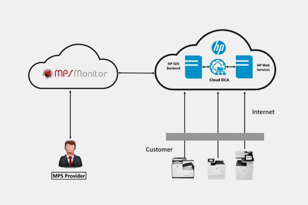 MPS Monitor annonce l'intégration complète du DCA Cloud de HP SDS dans la principale plateforme de gestion des périphériques
