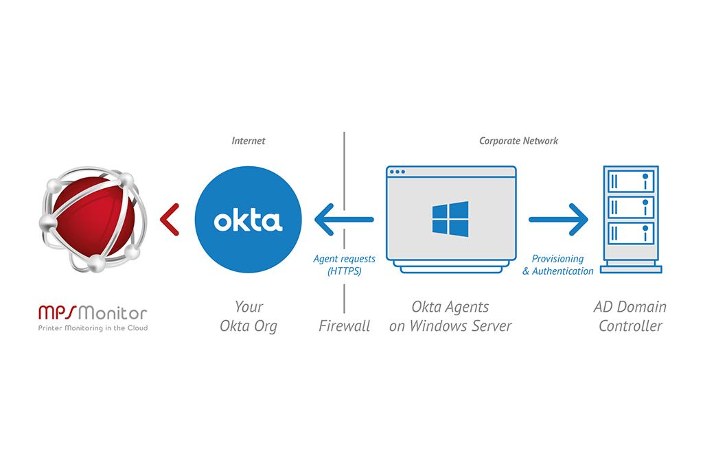 MPS Monitor s'associe à Okta pour fournir un accès sécurisé et transparent par authentification unique (Single Sign-On) aux clients
